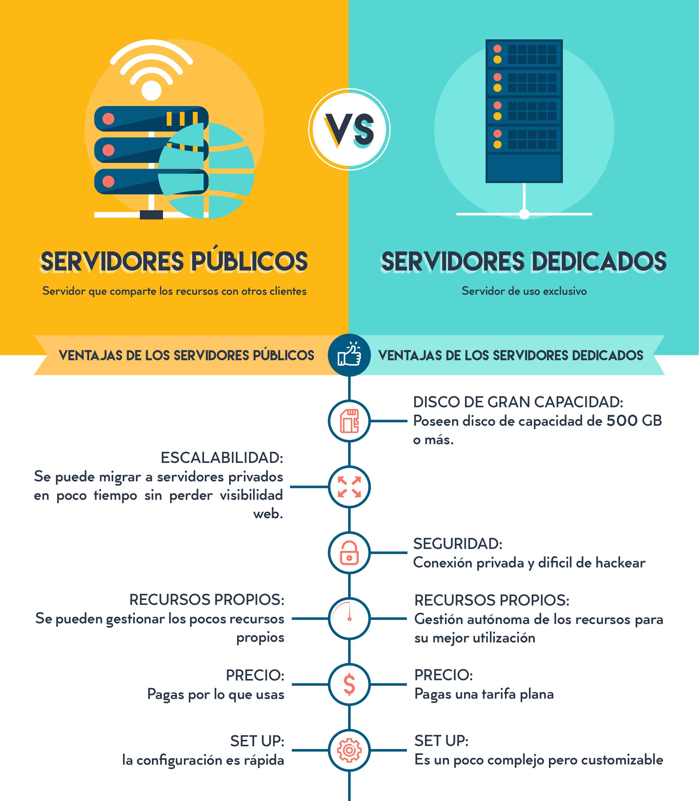 Diferencia entre servidores públicos y dedicados