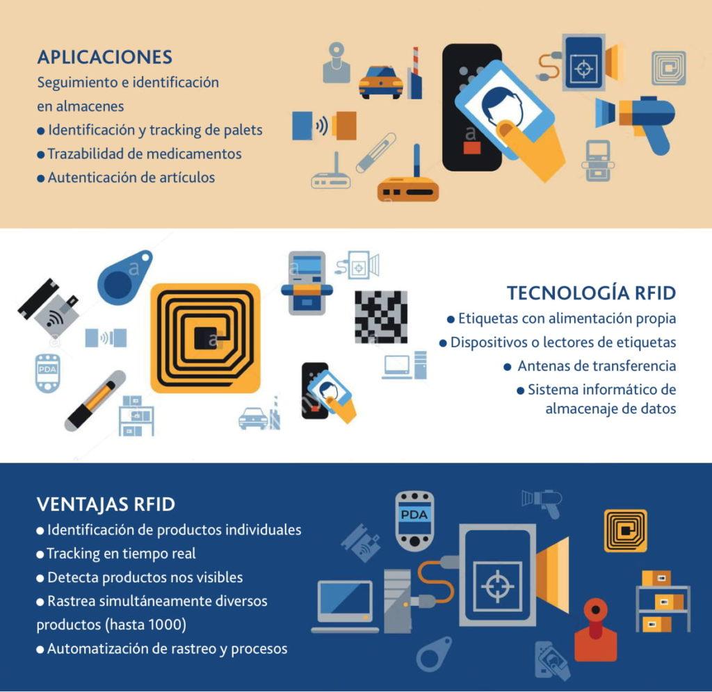 Sistema de seguimiento e identificación RFID